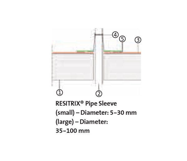 roof penetration sleeves  u0026 ventilation of roofs sewerage and cable penetrations vents sewerage