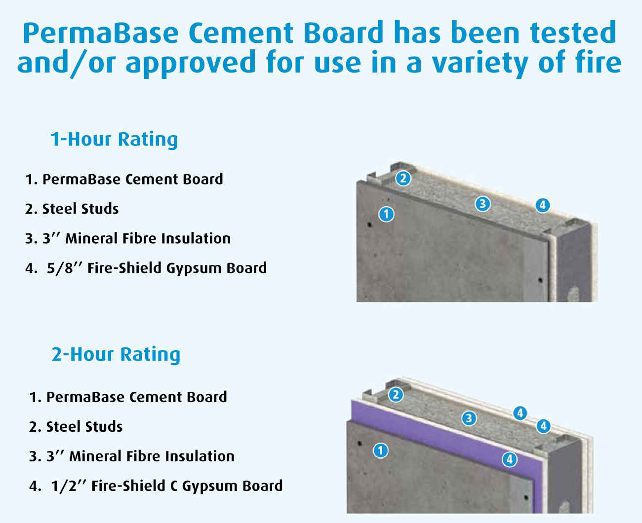 1 Hour Fire Rated Concrete Block Wall : Permabase fire rated wall assemblies laydex building