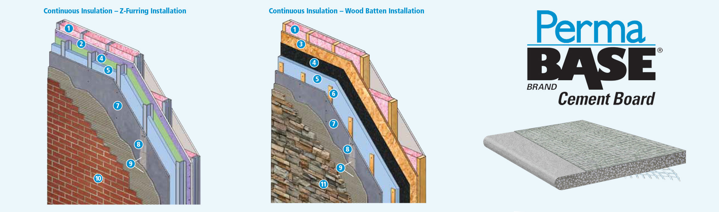 Continuous insulation with permabase cement board laydex for Exterior z furring channel