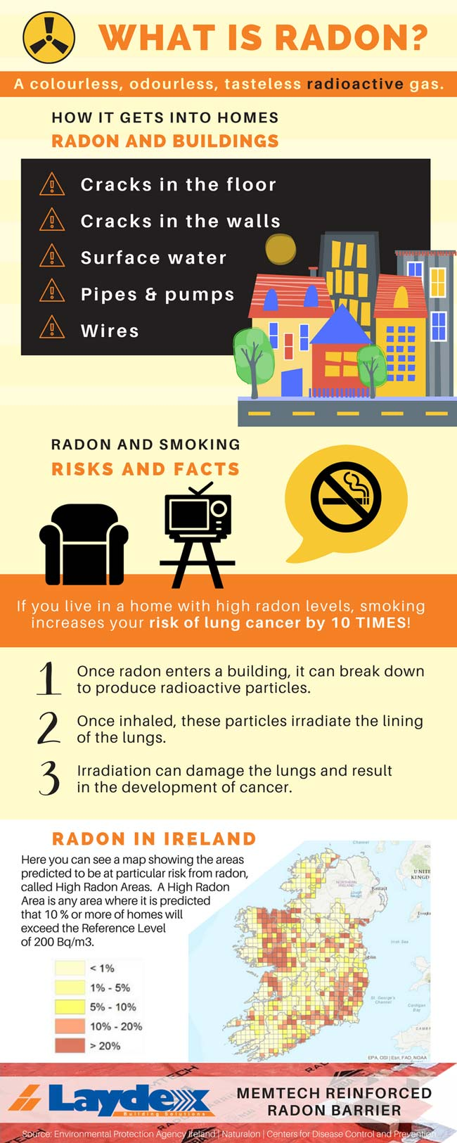 Radon protection in Ireland Infographics