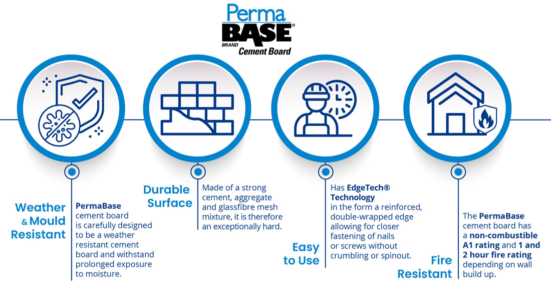 Permabase Cement Board - Great Drywall for Exterior Applications